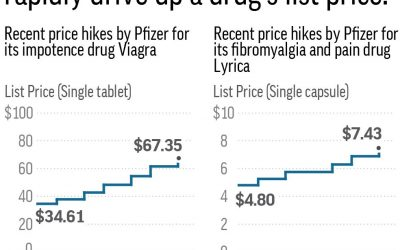 Drug prices going up despite Administration's promise